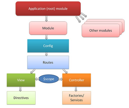 Picture from how to structure large angularjs applications
