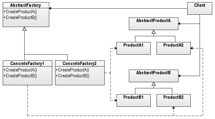 design patterns  abstract factory pattern