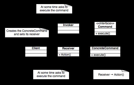 Design Patterns Command Pattern 2020