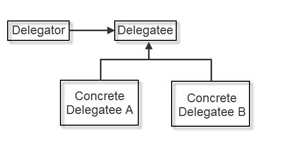 Design Patterns: Delegation - 2018