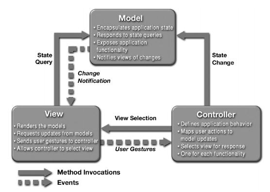 Design Patterns Model View Controller MVC Pattern 40 Enchanting Mvc Pattern