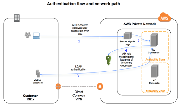Aws IAM Roles SSO Single Sign On SAML Security Assertion Markup Language ADFS Active Directory Federation Services