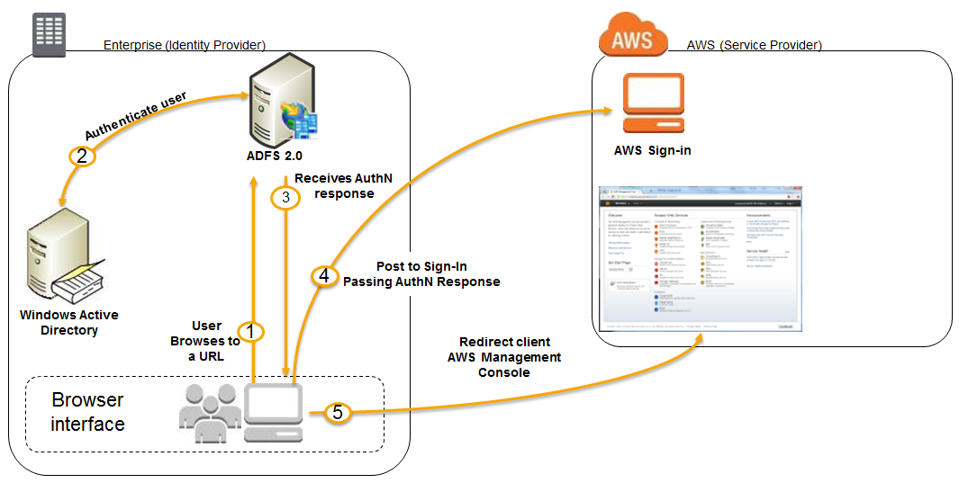 AWS Identity and Access Management (IAM) Roles, SSO(Single Sign On