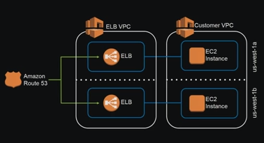 AWS Application Load Balancer (ALB) and ECS with Flask app