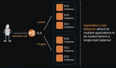 AWS Application Load Balancer (ALB) and ECS with Flask app - 2018