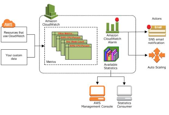 www bogotobogo com/DevOps/AWS/images/AWS-CloudWatc