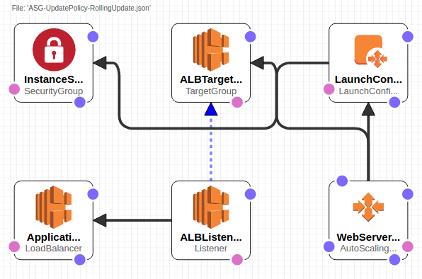 AWS : CloudFormation - Creating an ASG with rolling update - 2018