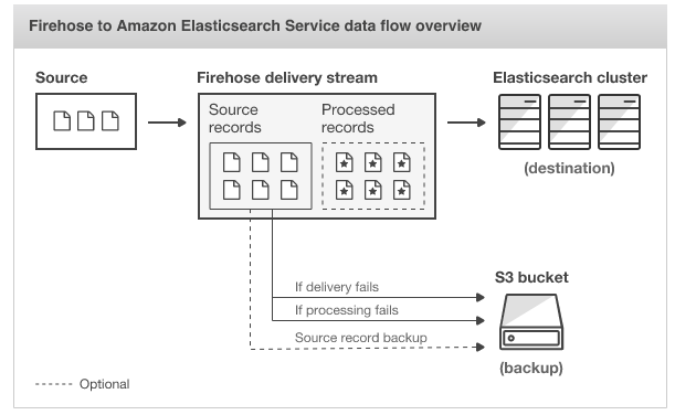 AWS: Kinesis Data Firehose with Lambda and ElasticSearch - 2019