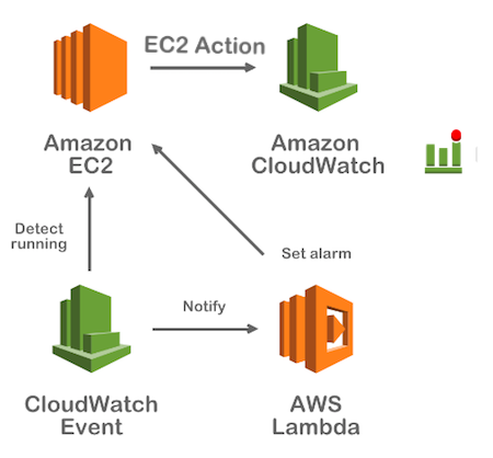 AWS Lambda Serverless Computing with EC2, CloudWatch Alarm