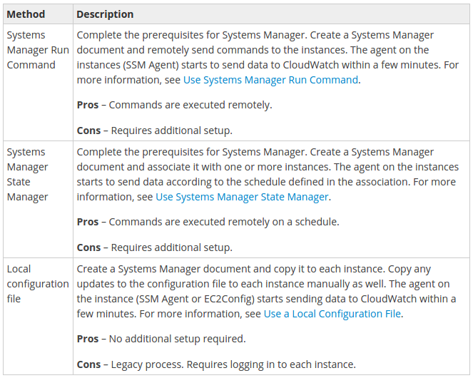 AWS : CloudWatch configuration on Windows instance with