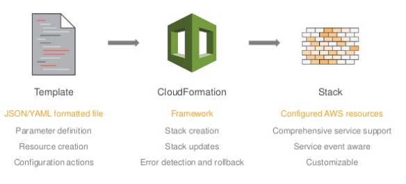 AWS : CloudFormation - templates, change sets, and CLI - 2018