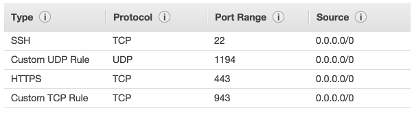 AWS OpenVPN Access Server 2 Install - 2018