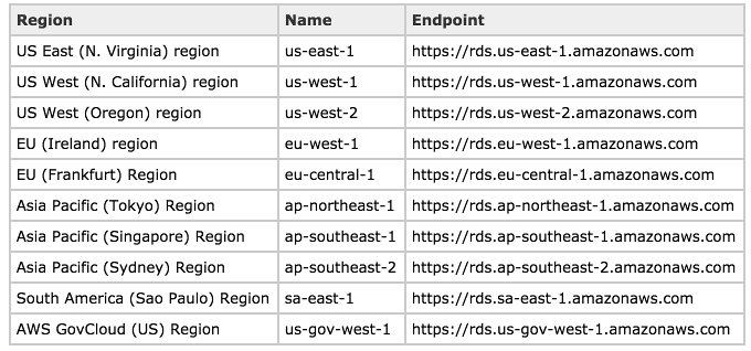 AWS RDS : Cross-Region Read Replicas for MySQL and Snapshots for
