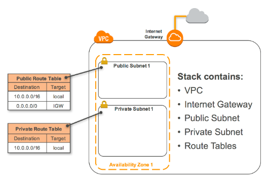 AWS - Creating VPC with CloudFormation - 2019