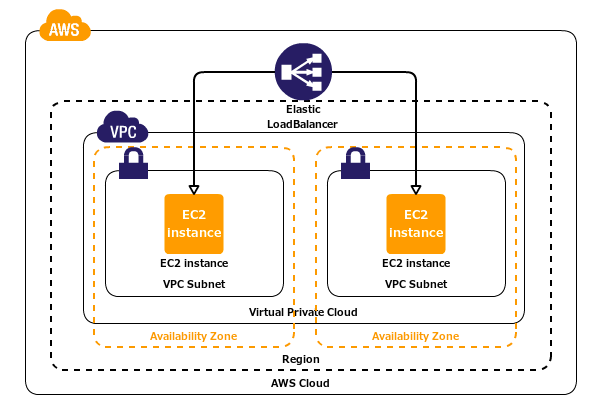AWS : VPC (Virtual Private Cloud) 1 - netmask, subnets, default ...