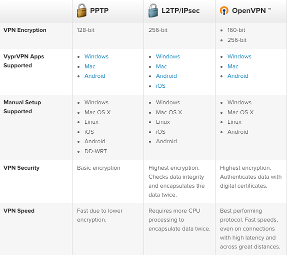 AWS - OpenVPN Protocols : PPTP, L2TP/IPsec, and OpenVPN - 2018