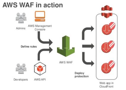 AWS : WAF (Web Application Firewall) with preconfigured