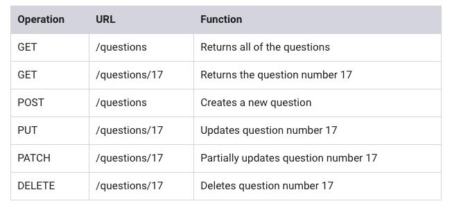 AWS: API Gateway endpoint invoking Lambda function - 2019