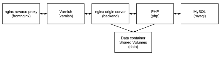 Deploying Wordpress micro-services with Docker containers on Vagrant