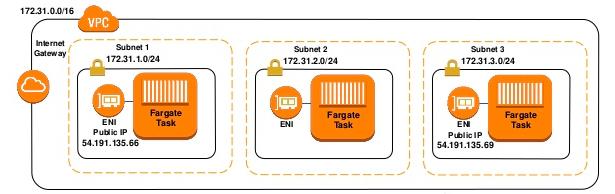 Docker - ECS Fargate - 2018