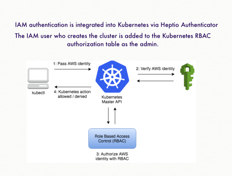 Docker & Kubernetes : Spinnaker on EKS with Halyard - 2019