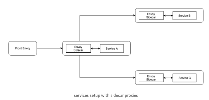 Docker : Envoy - Front Proxy - 2018