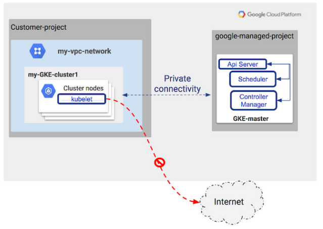 Docker : Setting up a private cluster on GCP Kubernetes - 2019