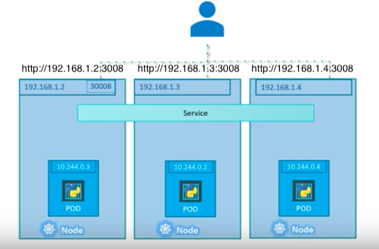 Docker : From a monolithic app to micro services on GCP Kubernetes