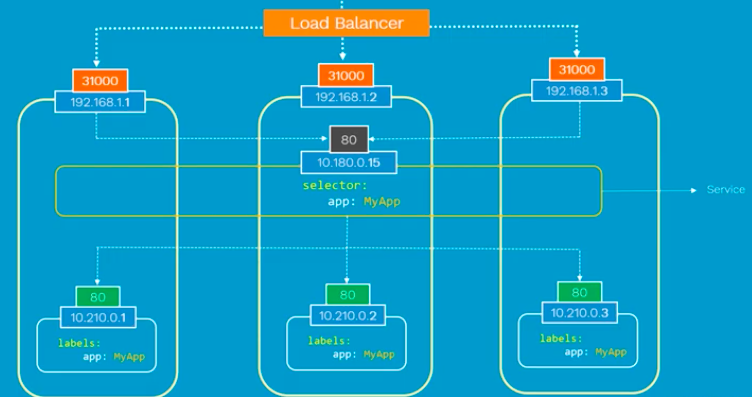 Docker & Kubernetes : Pods and Service definitions - 2019