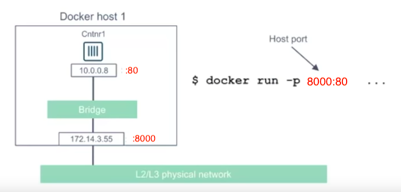 Docker Networks - Bridge driver network - 2018