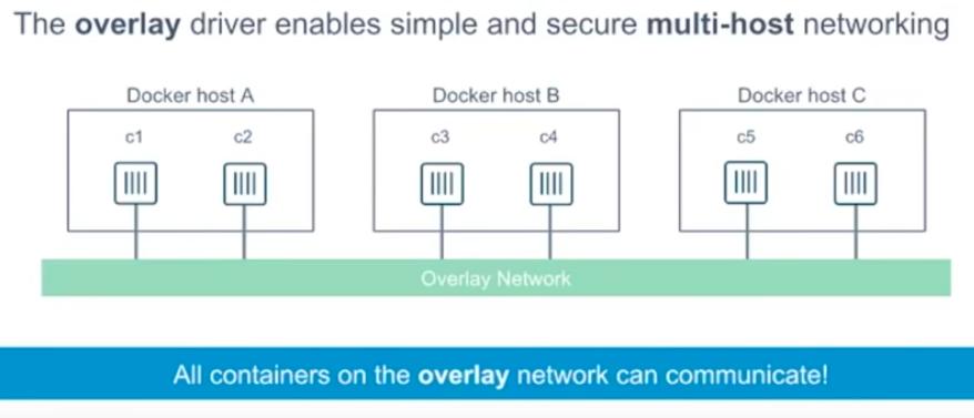 Docker Networks - Bridge driver network - 2018