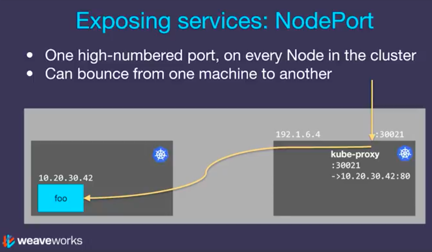 Docker & Kubernetes : NodePort vs LoadBalancer vs Ingress - 2019