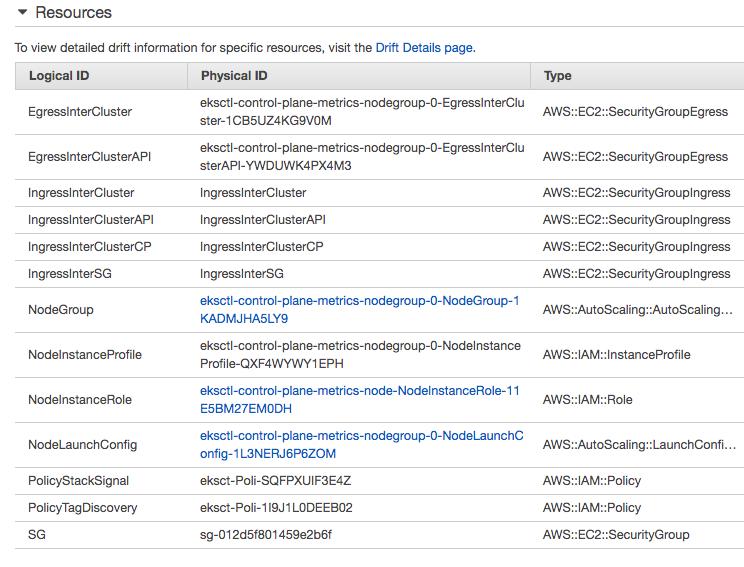Docker & Kubernetes - EKS Control Plane (API server) Metrics