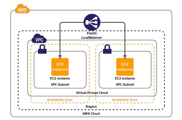 Terraform Tutorial - VPC, Subnets, RouteTable, ELB, Security