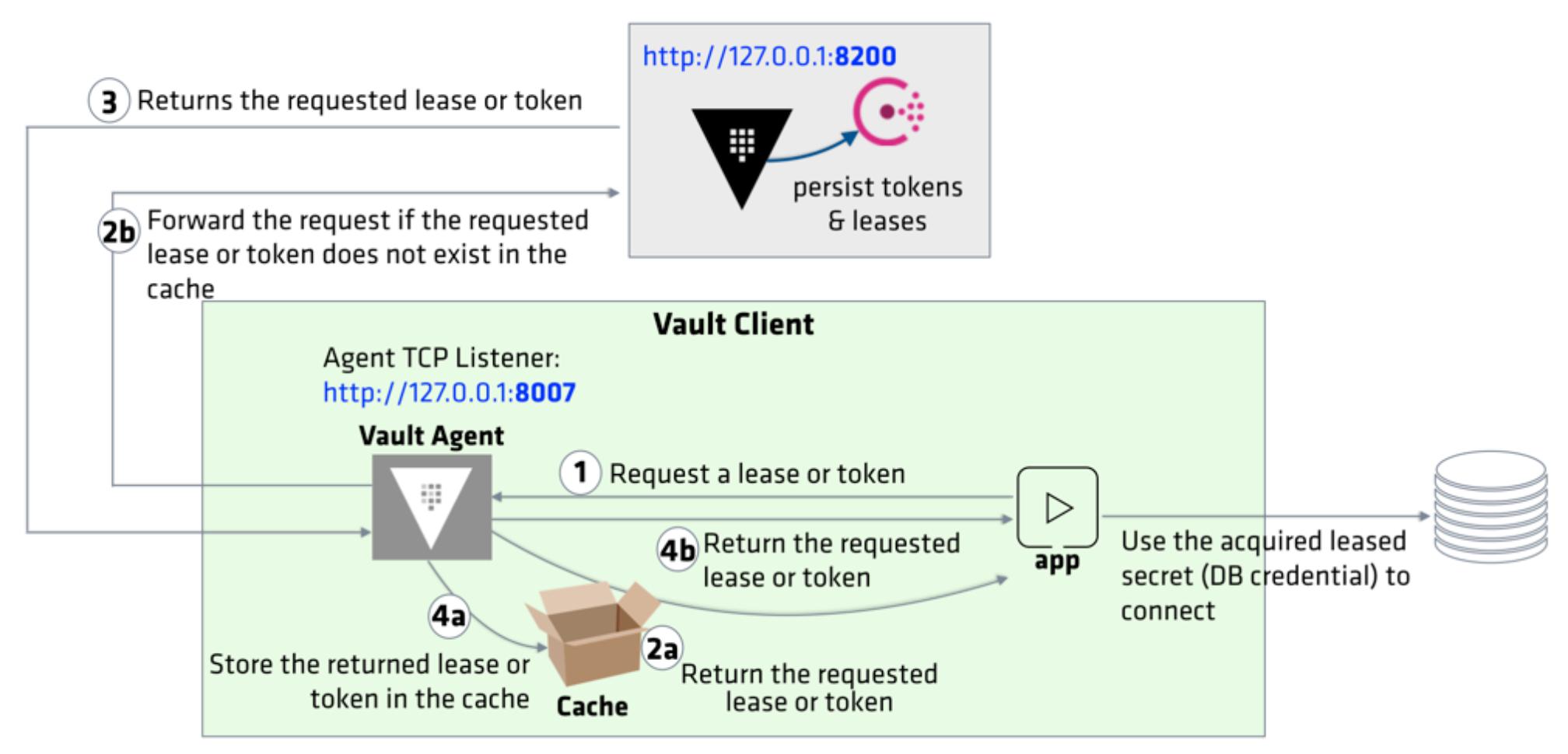HashiCorp Vault Agent (secure introduction (secret zero) - 2019