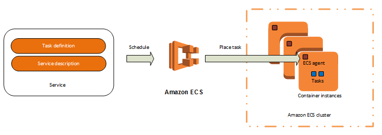 AWS EC2 Container Service (ECS) & EC2 Container Registry (ECR
