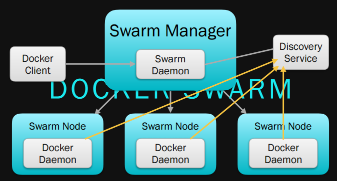 Container Orchestration : Docker Swarm vs Kubernetes vs