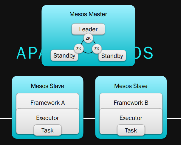 mesos and kubernetes a comparative analysis Detailed analysis of how dc/os accelerates initiatives mesosphere raises $125 million mesos was designed for operations at very large scale.
