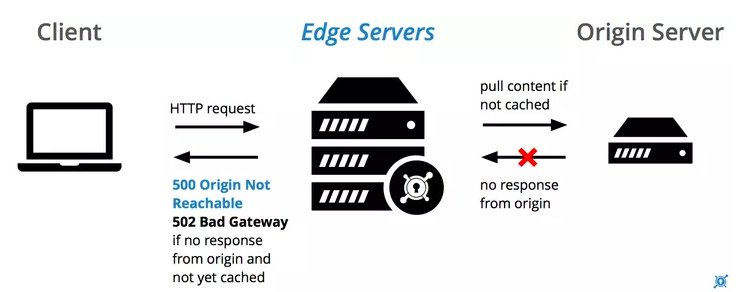 DevOps / Sys admin Q & A : Troubleshooting 5xx server errors - 2019