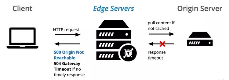 DevOps / Sys admin Q & A : Troubleshooting 5xx server errors