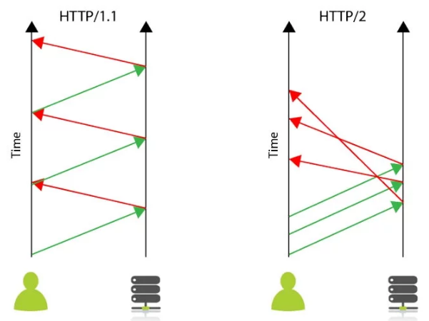 HTTP2-multiplexing.png