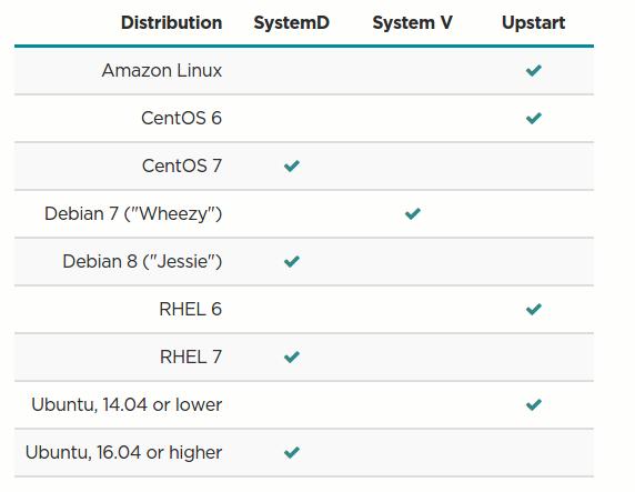 DevOps / Sys admin Q & A #17 : Linux startup process - 2019