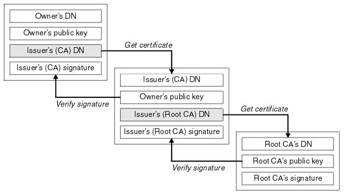 DevOps / Sys admin Q & A #11 : SSH & SSL- 2019