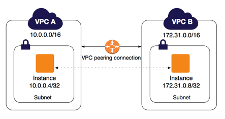 DevOps / Sys admin Q & A #6B : Setting up AWS VPC Peering - 2019