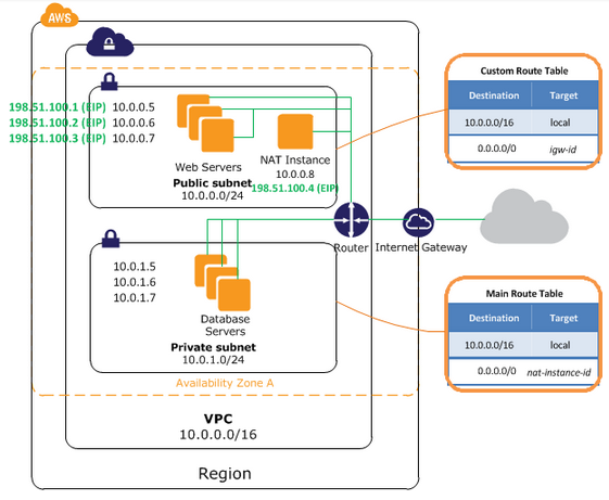DevOps / Sys admin Q & A #6 : Setting up AWS VPC with NAT without