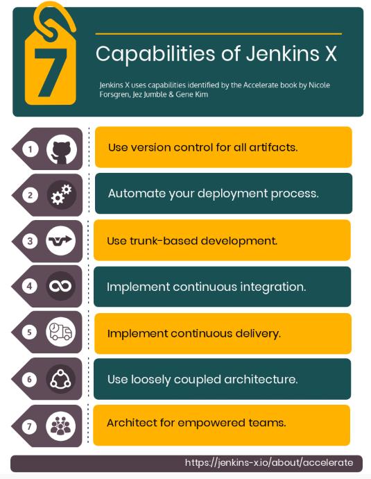 DevOps (Development & Operations) - 2019