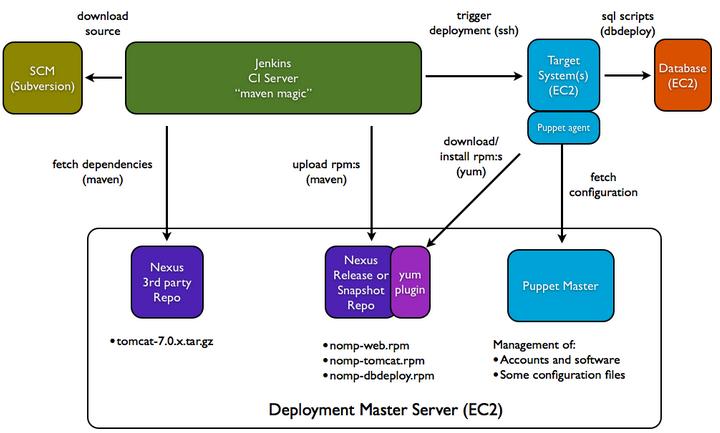 DevOps: Continuous Integration(CI) / Continuous Delivery(CD