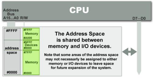 Embedded Systems Programming: Memory-mapped I/O vs port
