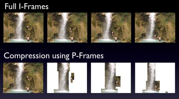 Image result for Background compression