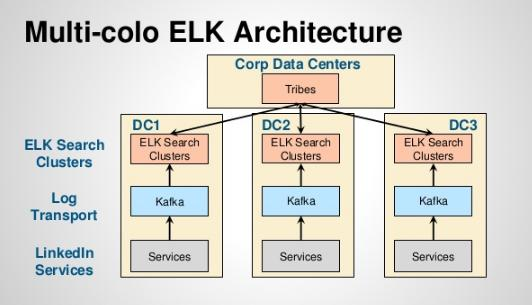 ELK : Samples of ELK architecture - 2018